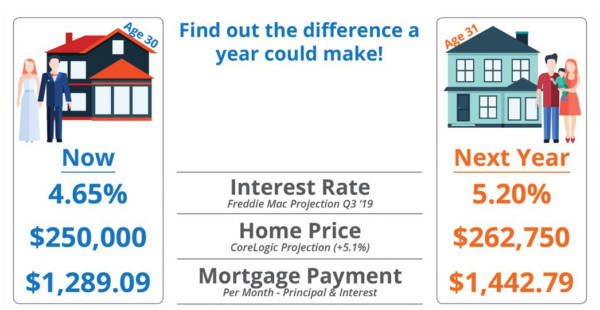 Find out the difference in mortgage payment a year could make